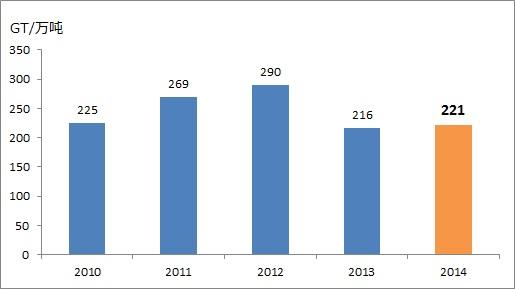2014年竣工数量