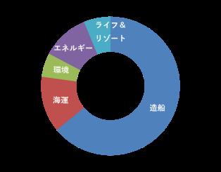 常石集团2017年度合并销售额