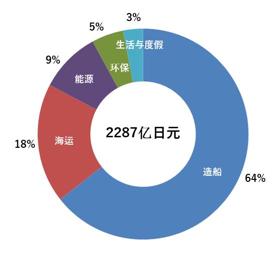常石集团2019财年合并业绩报告 在造船和海运事业的带动下,2019财年增收,导致合并销售额连续三个财年实现增收