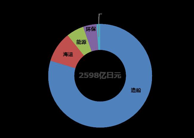 常石集团2020财年 合并业绩报告
