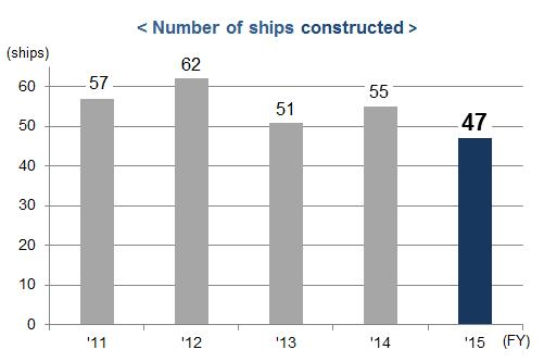 Number of ships constructed