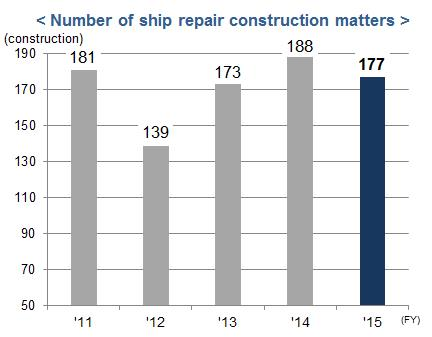Number of ship repair construction matters