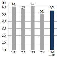 造船事業 2014年建造隻数