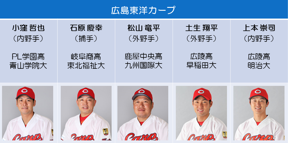 ツネイシブルーパイレーツ ベースボールクリニック2017を開催 ~広島東洋カープの選手を迎え、地域の子ども達に野球の楽しさを伝えたい~