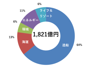 常石グループ2017年度連結売上高