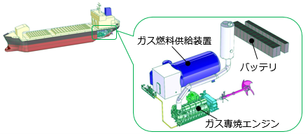 内航石灰石運搬船 天然ガス専焼エンジン+バッテリハイブリッド推進システム船建造について